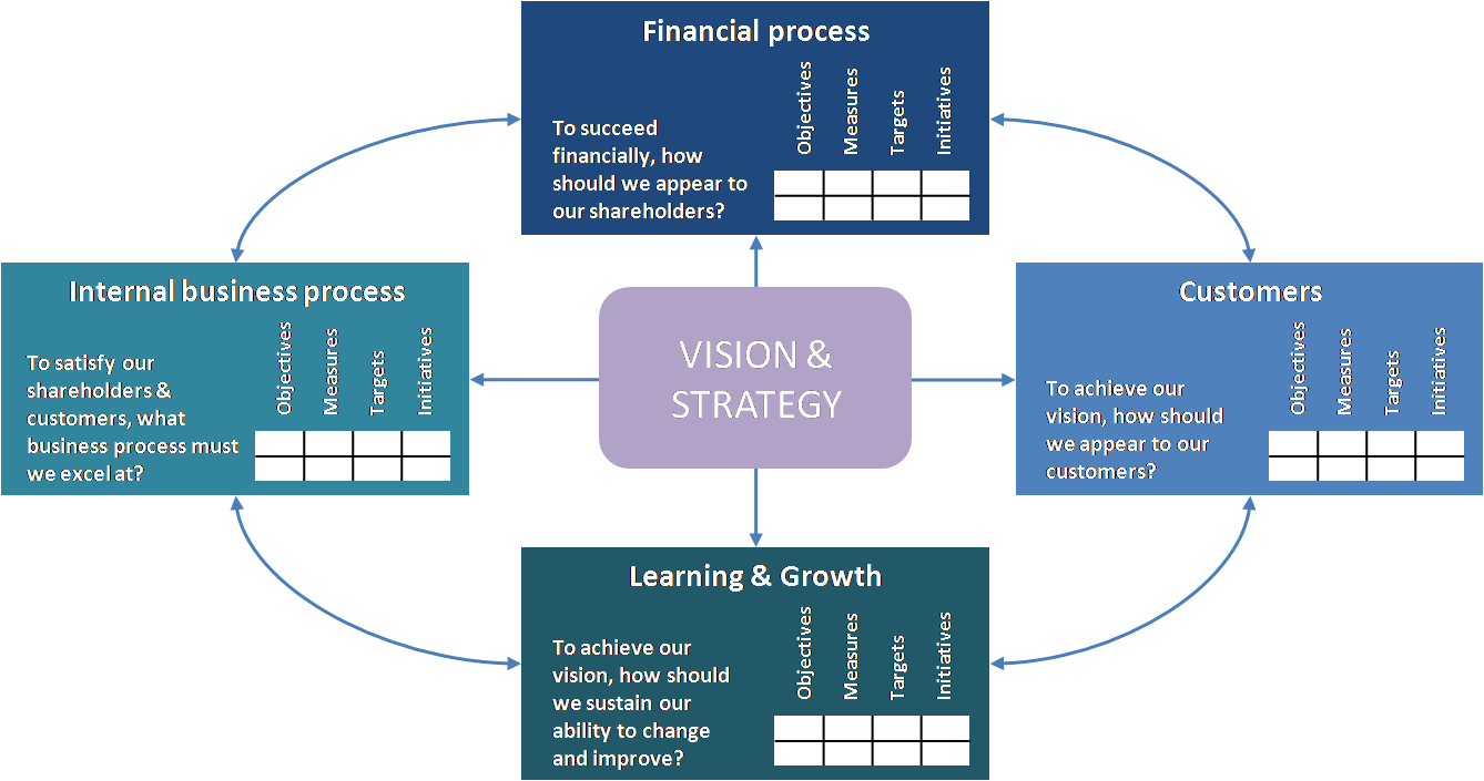 Balanced Scorecard and Information Technology