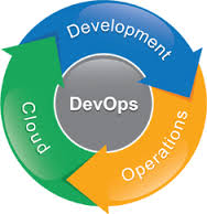 Devops and Continous Integration