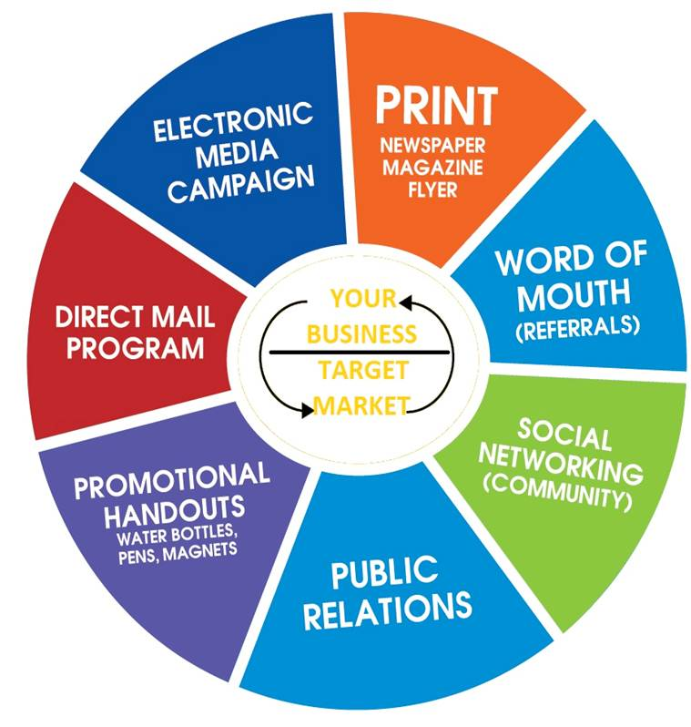 integrated marketing communication imc essay An integrated marketing communications plan (imc) the objectives of this assignment are to enable students to evaluate the basic principles of marketing.