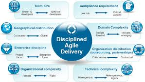 IT Solutions Delivery Process and Procedure