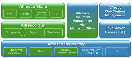Alfresco Collaboration Server
