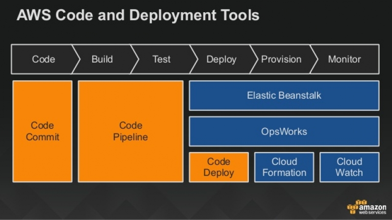 Continuous Software Delivery in Cloud- DEVOPS and AWS Integration for a Multitenant Java Web Application