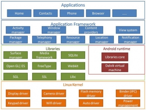 Android Application Framework