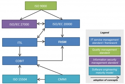 IT Service Management (ITSM)  and Lean, Devops and  Continuous Delivery